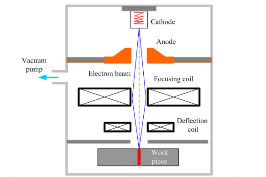 Electron-Beam Welding